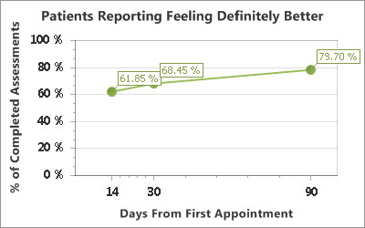 Salisbury-Chiropractic-Clinic-Results